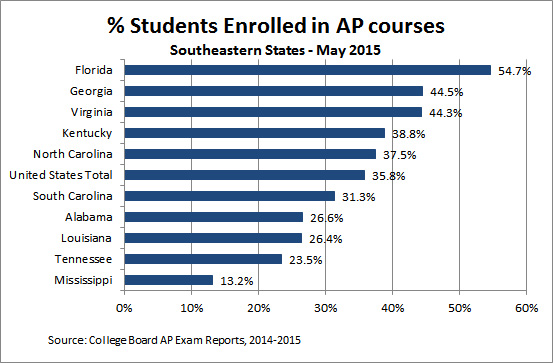 AP Enrollment - Southeastern States May 2015