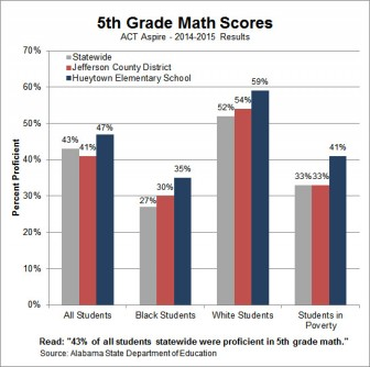 5th grade math scores