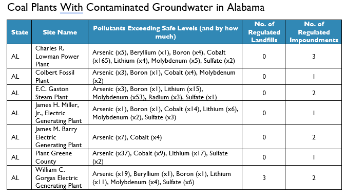 It's Not Just Alabama  Coal Ash Toxins Foul Groundwater in